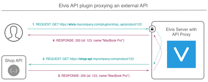 API plug-in example