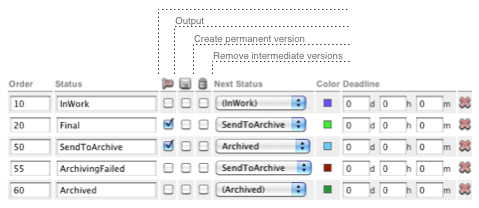 Enterprise Workflow Statuses for a layout