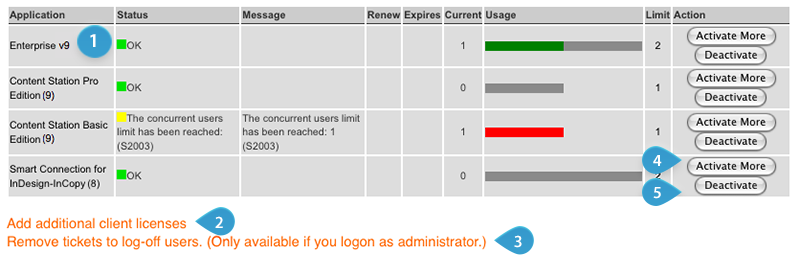 Enterprise Server License Status page