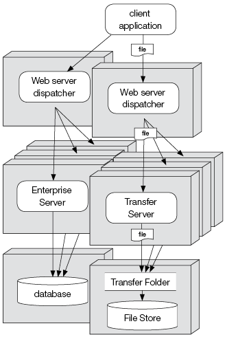 Enterprise Server setup with a spread load