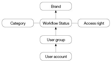 Overview of how a user account is set up